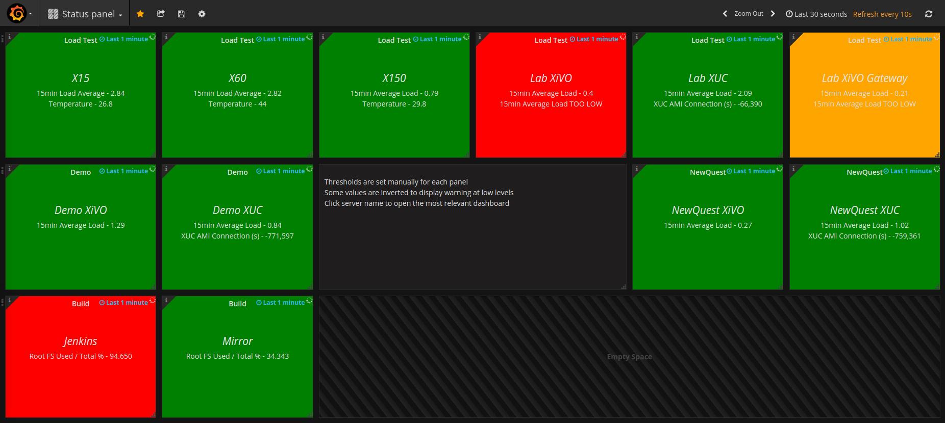 Monitoring with Grafana | XiVO Solutions